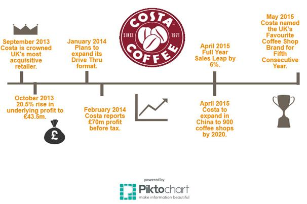 costa coffee swot Costa coffee sales rose by 71% in the last three months against the backdrop of protests and boycotts against its closest rival starbucks because of the us chain's controversial tax arrangements we have been the uk's favourite coffee shop for some time we remain the taxman's favourite coffee.