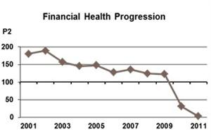 JJB_Financial_Health_Graph